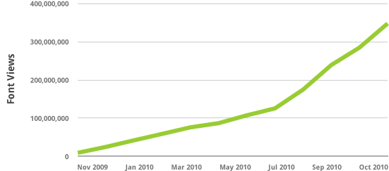 Graph of Typekit's font view growth over the last year