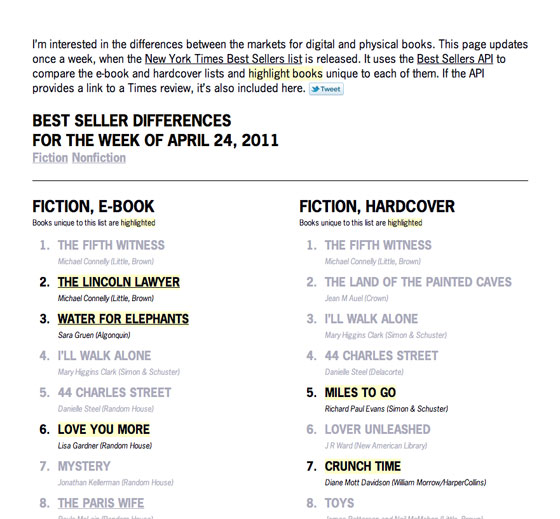 Screenshot of Best Seller Differences