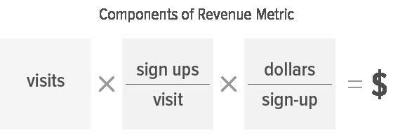 Components of revenue metric: visits times sign-ups per visit times dollars per sign-up equals revenue