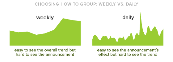 Choosing how to group: weekly vs daily