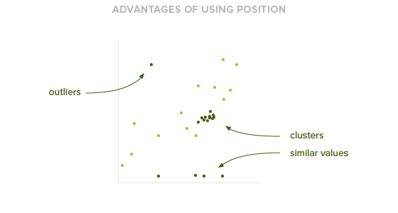 Advantages of using position