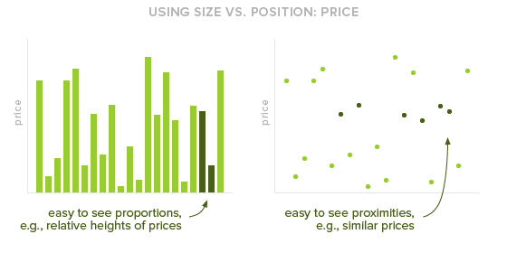 Using size vs position