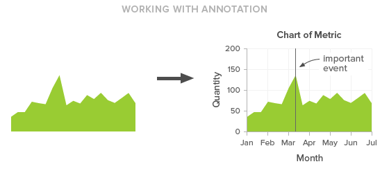 Working with annotation