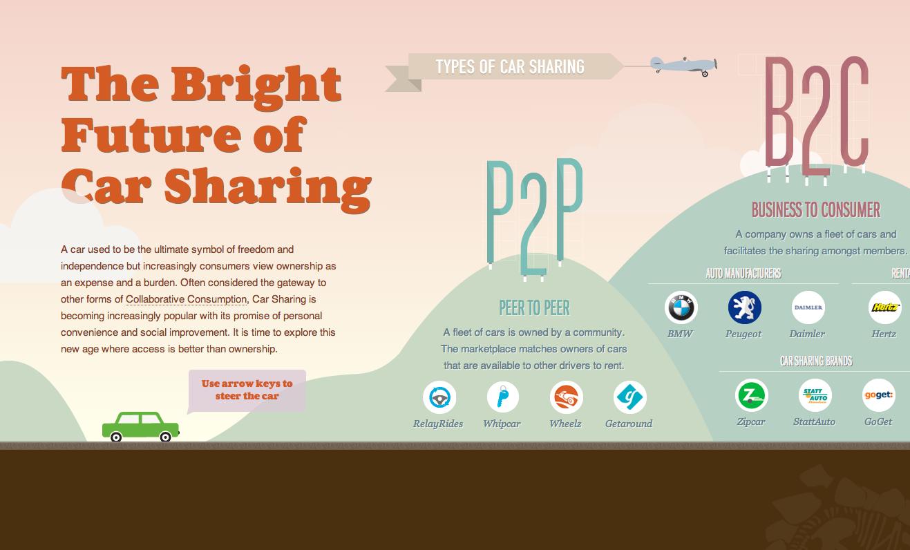 Future of Car Sharing website