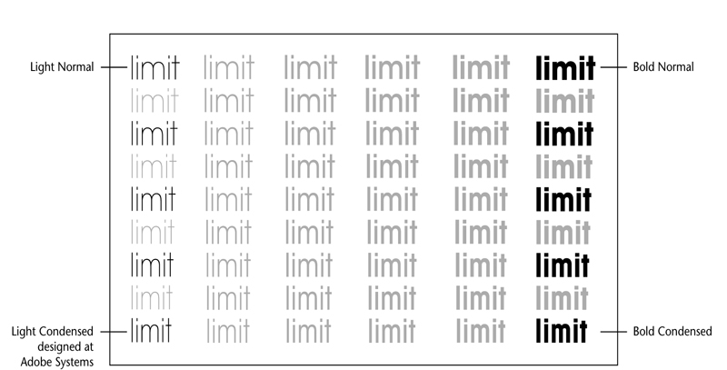 """ITC Avant Garde MM, """"retrofitted"""" for the multiple master font format. The primary fonts are highlighted in black. Originally shown in """"Part 2: Adobe's Typeface Design Process,"""" published by Adobe 1995, 1996."""
