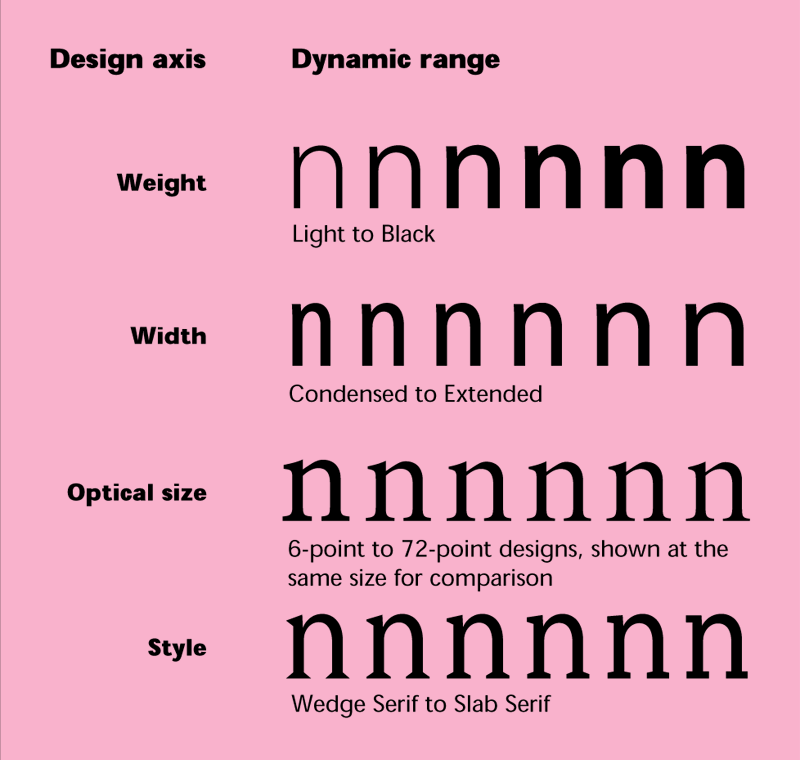 """Some of the potential design axes and dynamic ranges that can make up a multiple master typeface. Originally shown in """"Designing Multiple Master Typefaces,"""" published by Adobe 1995, 1997."""