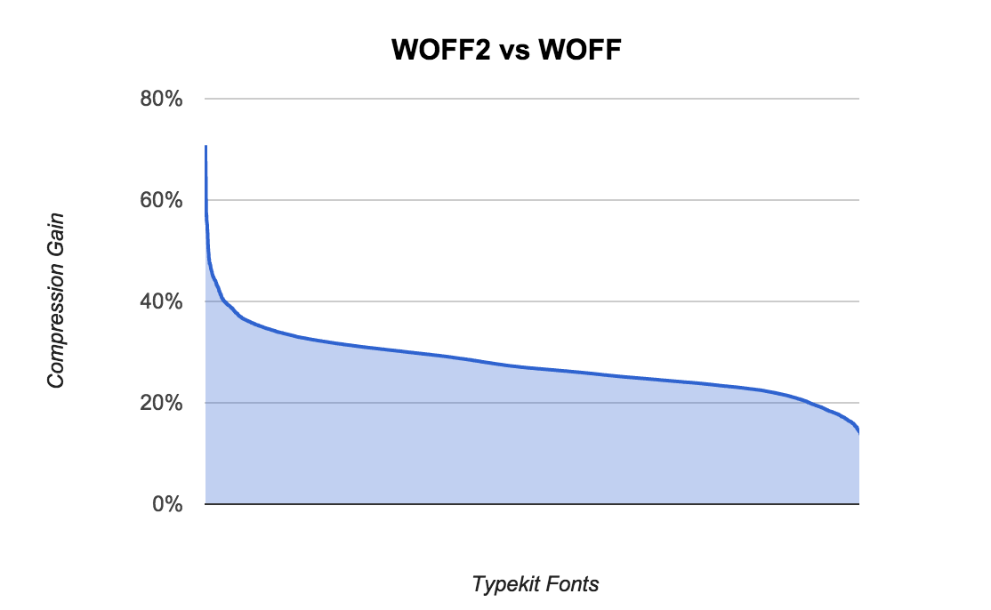Compression gain from WOFF2 support means smaller file size for fonts.