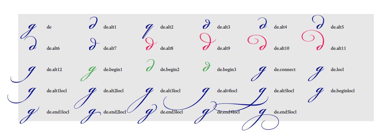 Alternates for the Cyrillic letter de.