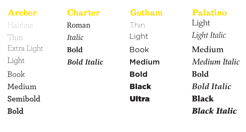 Weight variations across four sample typefaces.