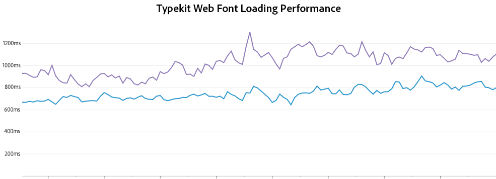Font loading performance before and after change