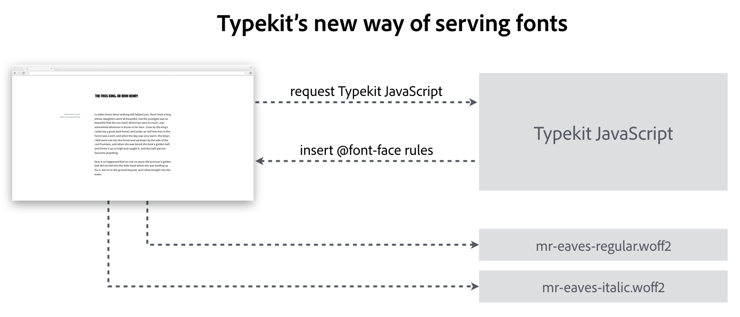 New way of loading fonts, mapped