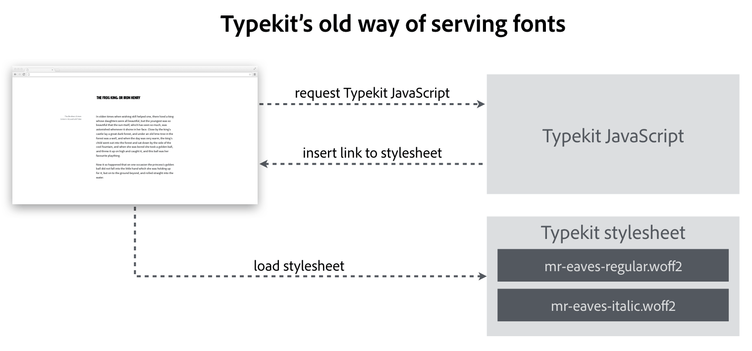 Typekit's old way of serving fonts, mapped