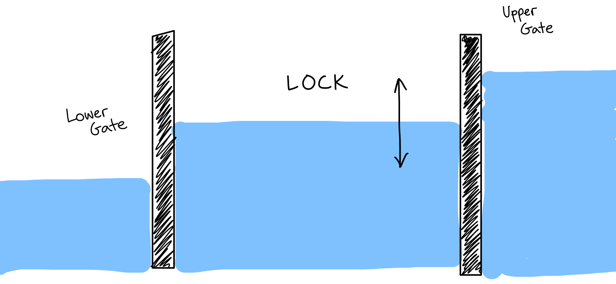 Diagram of a waterway lock