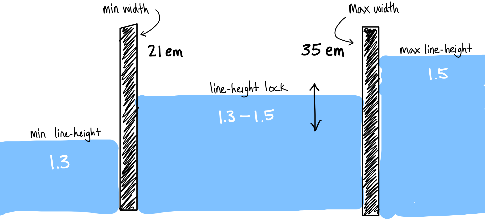 Diagram of a CSS lock