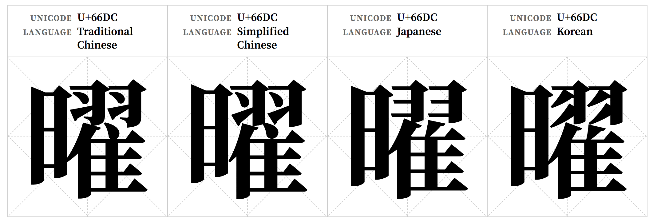 The U+66DC glyph shown with different styles for Japanese, Korean, Simplified Chinese, and Traditional Chinese.